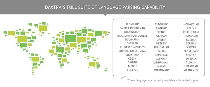 Daxtra languages